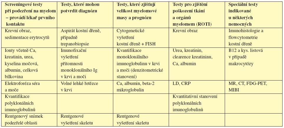 Tab. 4.1 Iniciální vyšetření u pacienta s mnohočetným myelomem. Upraveno dle Guidelines on the diagnosis and management of multiple myeloma 2005 (Smith, 2005).