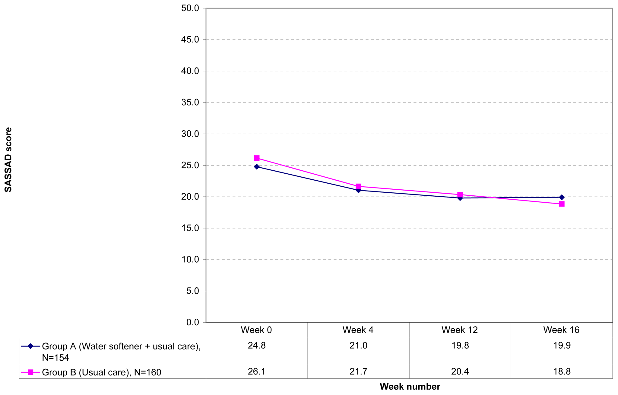 SASSAD scores during observational period (weeks 0 to 16).