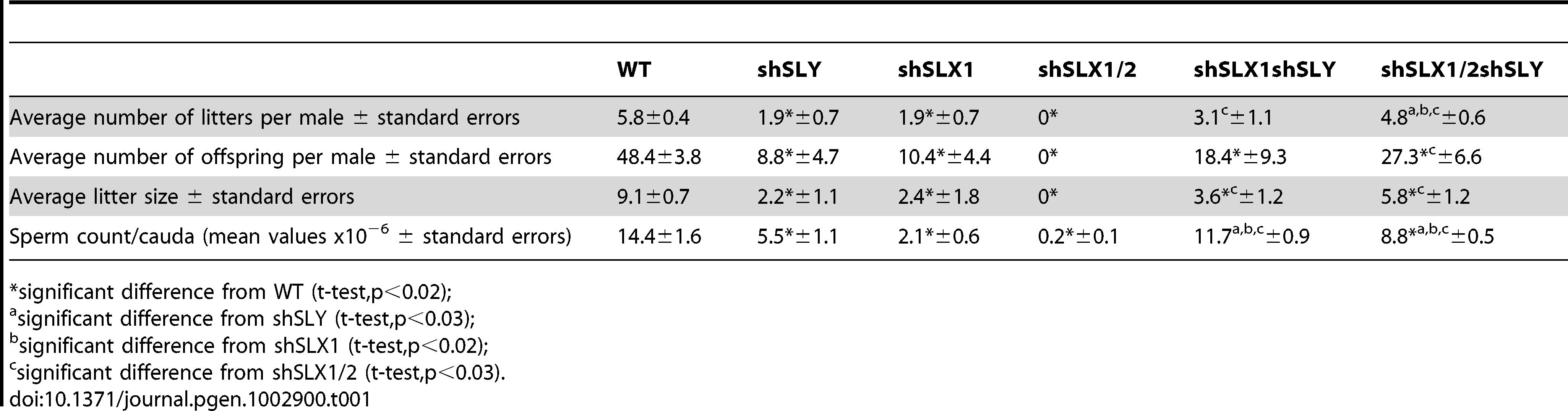 Analysis of the reproductive parameters of <i>Slx/y</i>-deficient mice compared to controls.