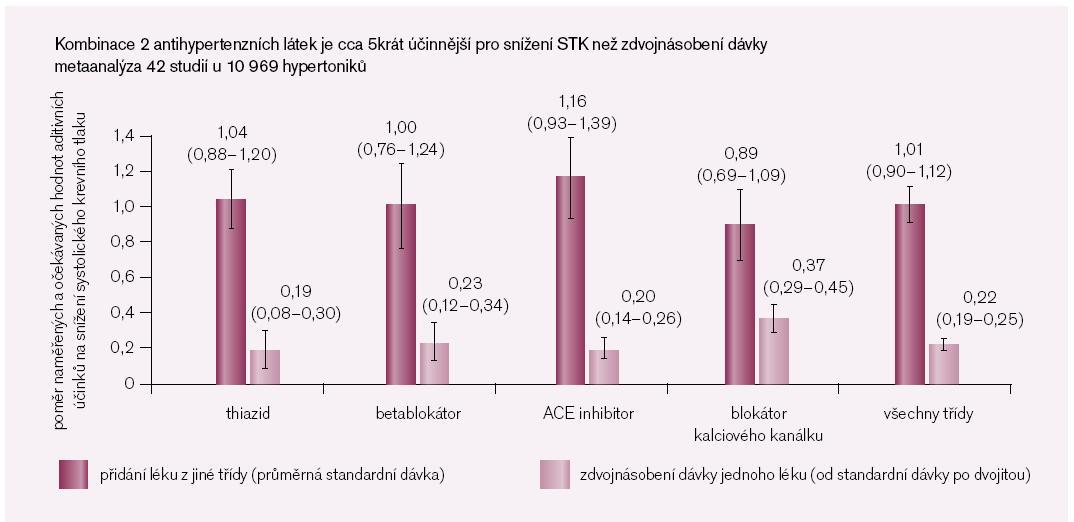 Obr. 1. Srovnání antihypertenzního účinku monoterapie a dvojkombinace (výsledky metaanalýzy).