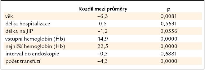 Porovnání některých parametrů u pacientů: přeživší – zemřelí.