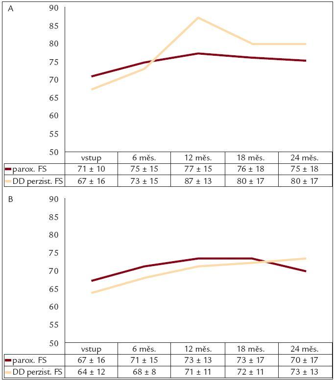 Vývoj kvality života podle dotazníku EQ–5D. Na obrázcích je znázorněn vývoj kvality života v % vstupně, po 6, 12, 18 a 24 měsících v objektivní složce (A) a subjektivní složce (B).