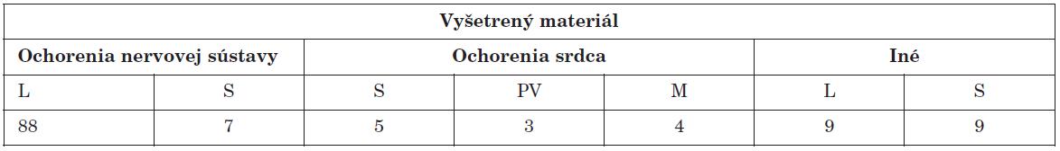 Materiál vyšetrený PCR na prítomnosť enterovírusového genómu Table 1. Specimens tested by PCR for the presence of enteroviral genome