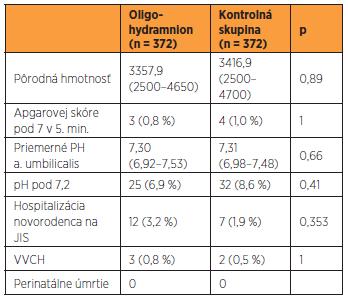 Sledované perinatálne ukazovatele u pacientiek s oligohydramniom a v kontrolnej skupine