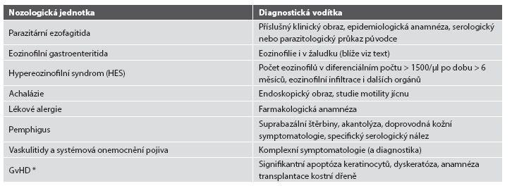Další diferenciální diagnóza eozinofilní ezofagitidy.