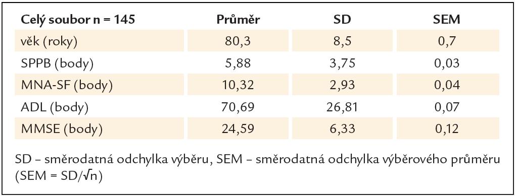 Průměrné hodnoty celého souboru v jednotlivých testech.