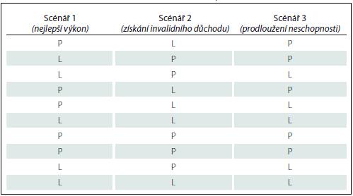 Příloha 2. Administrace TMR pro tři použité scénáře.
