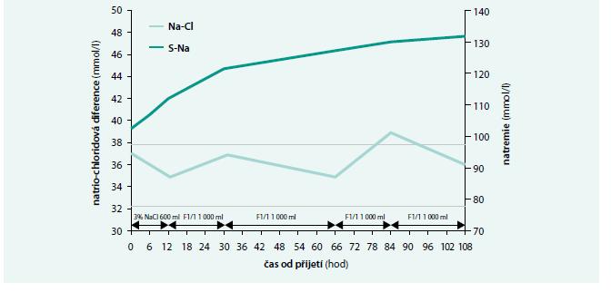 Vývoj natrio-chloridové diference (SNa<sup>+</sup> – SCl<sup>-</sup>) spolu s plazmatickou koncentrací sodíku v prvních 108 hodin po přijetí pacienta na monitorované lůžko intenzivní péče