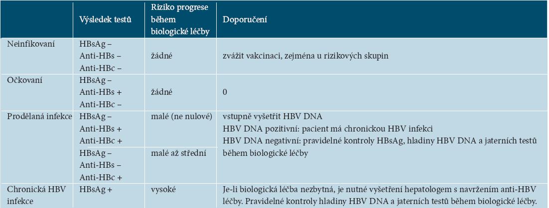 Rozdělení pacientů podle výsledků screeningových vyšetření HBV (upraveno podle [90])