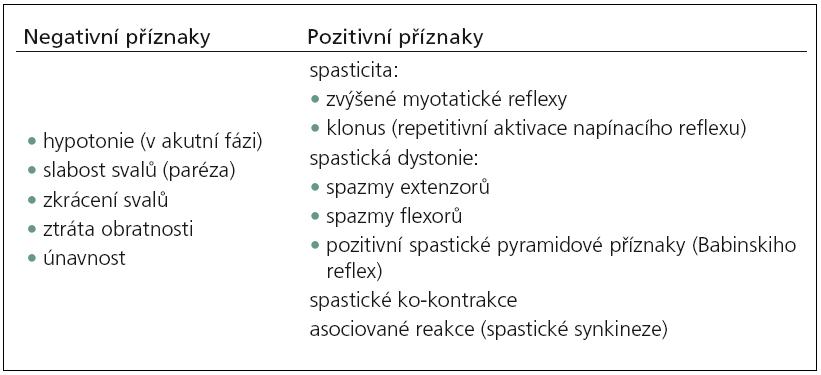 Charakteristické rysy syndromu centrálního motoneuronu, modifikováno dle Sheeana 2002 [1] a Barnese 2001 [2].