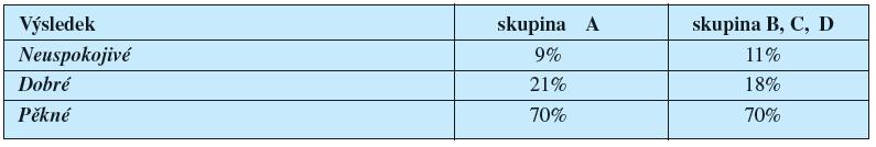 Srovnání hodnocení estetického výsledku operace zdravými (skupina A) a onkologicky nemocnými pacientkami (skupina B, C, D)