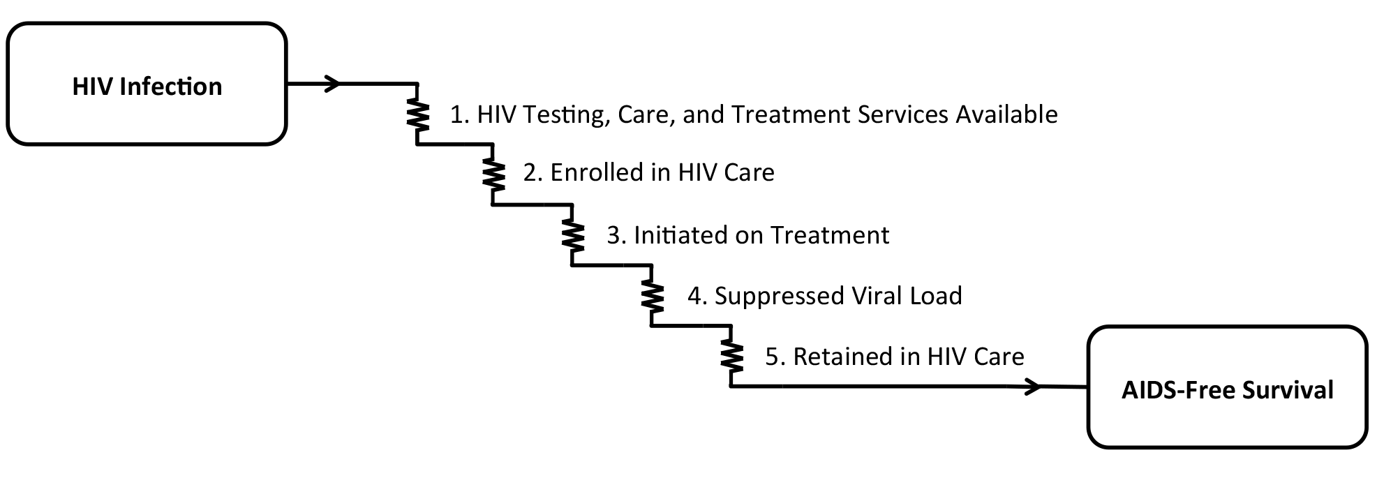 """The cascade of """"voltage drops"""" from HIV infection to AIDS-free survival."""