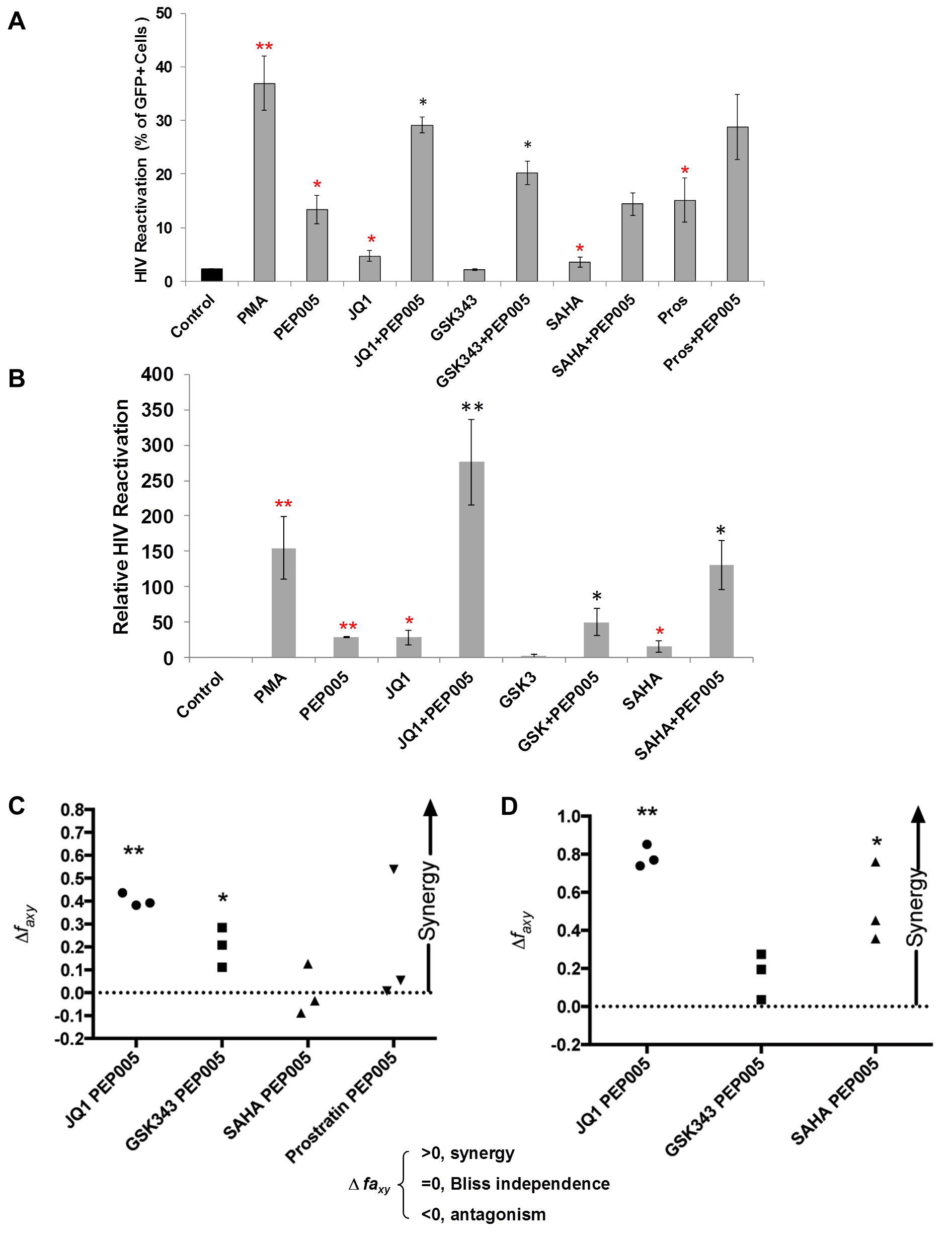 PEP005 synergizes with other latency reversing agents in reactivating latent HIV.