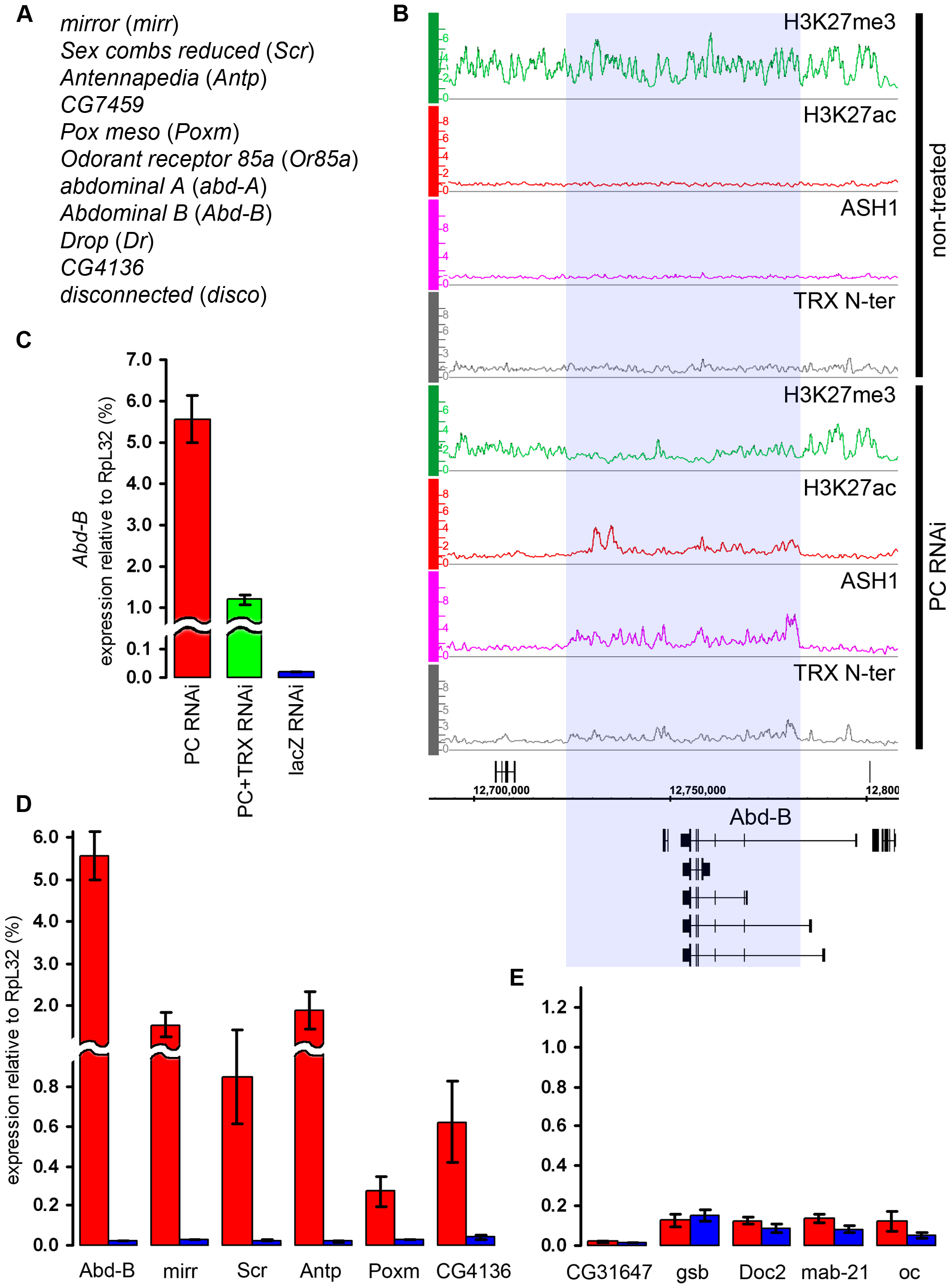 The switching of chromatin state induced by PC RNAi.