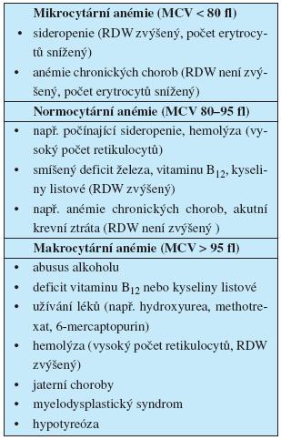 Dělení anémie podle objemu erytrocytů