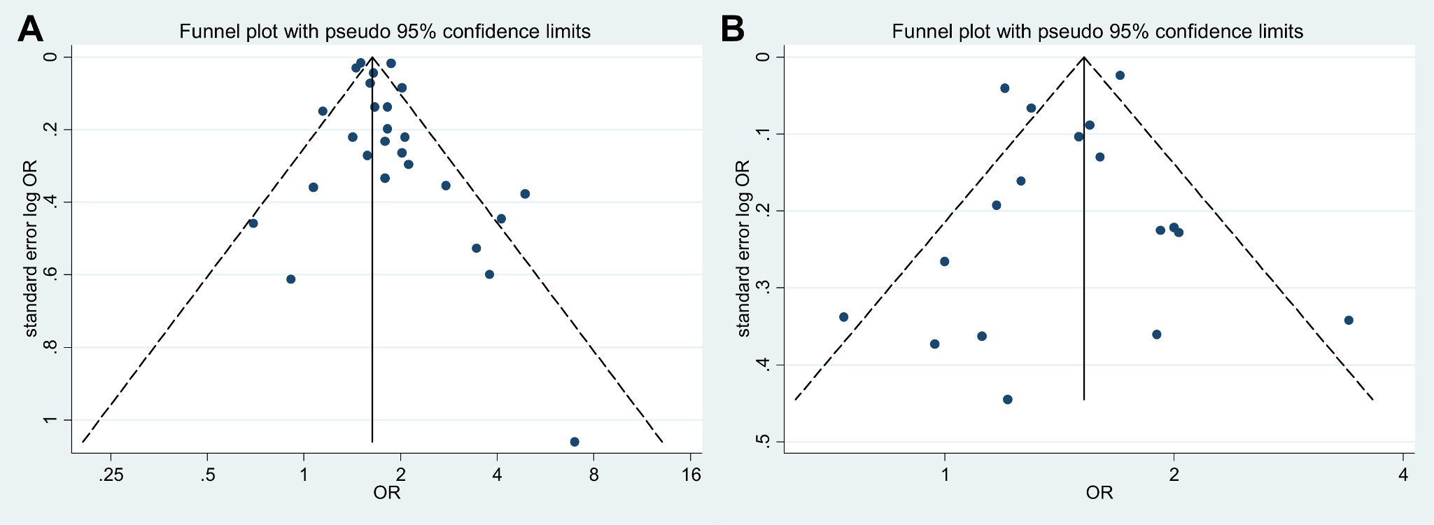 Funnel plots for studies reporting unadjusted and adjusted association measures.