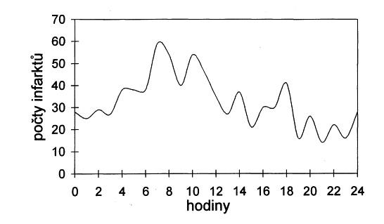 Denní variace počtu všech infarktů zaznamenaných na I. interní kardioangiologické klinice Fakultní nemocnice U sv. Anny v Brně v letech 1999–2002, vyhlazeno.