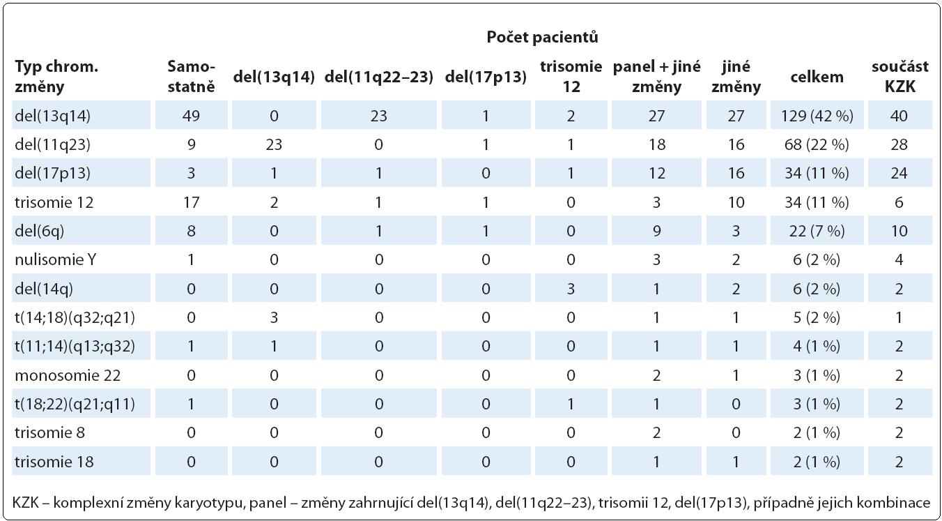 Nejčastější chromozomové změny nalezené klasickou cytogenetickou metodou (n = 307).