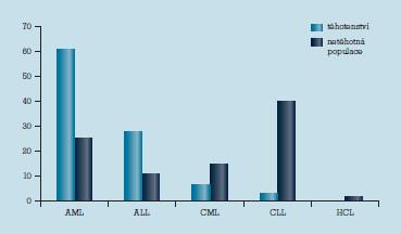 Procentuální zastoupení jednotlivých typů leukemií v graviditě a v obecné populaci. AML – akutní myeloidní leukemie, ALL – akutní lymfatická leukemie, CML – chronická myeloidní leukemie, CLL – chronická lymfatická leukemie, HCL – vlasatobuněčná leukemie