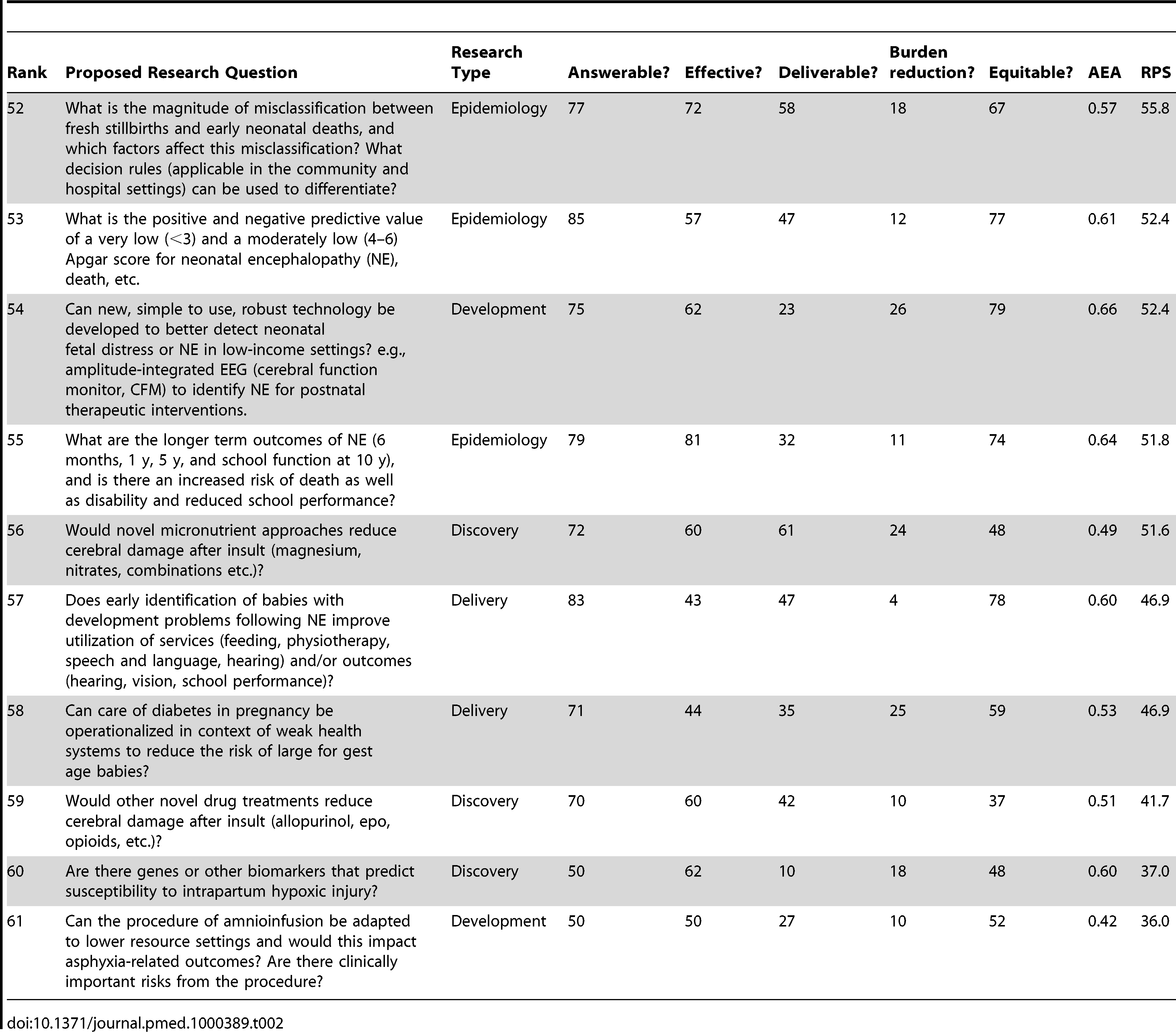 The 15 research questions that achieved the lowest overall research priority score (RPS), with average expert agreement (AEA) related to each question (total of 61 questions).