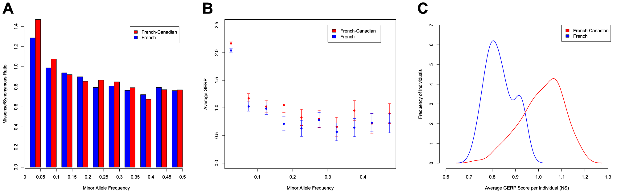 Excess of functional variants in the French-Canadian population.