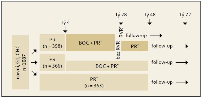Schéma uspořádání studie SPRINT-2. Fig. 1. SPRINT-2 study design.