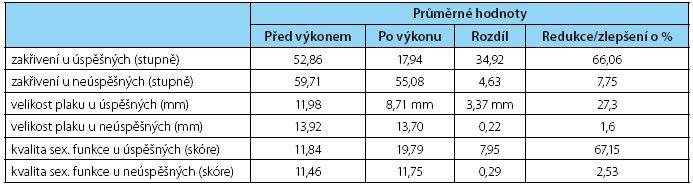 Výsledky aplikace rázových vln Table 1. Results of the application of shock waves
