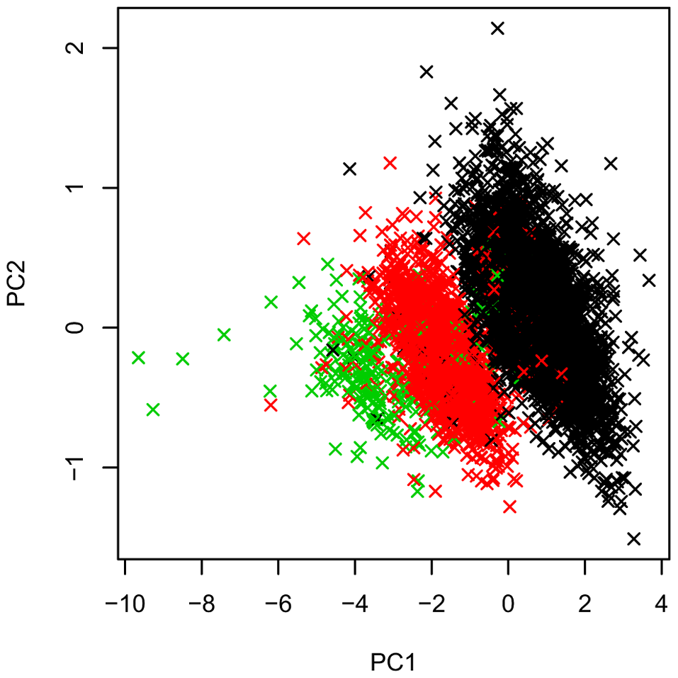 Decomposition of multi-probe CNV data at the <i>INS</i> VNTR locus into first two principal components PC1 and PC2.