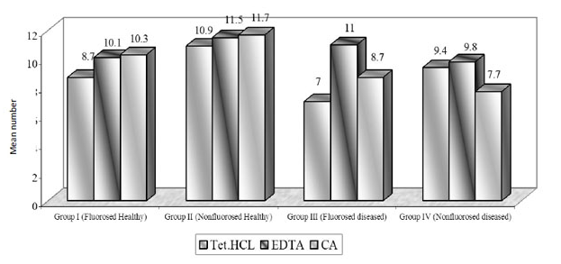 Mean number of dentinal tubules exposed.