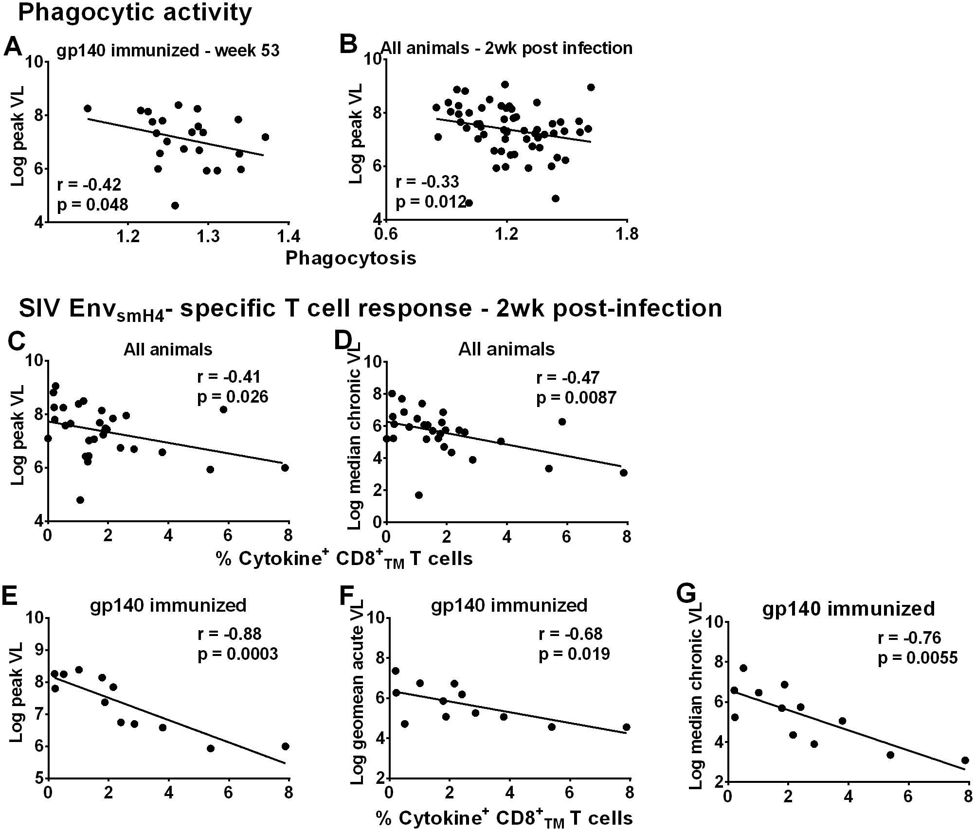 Immunological correlates of viremia control.