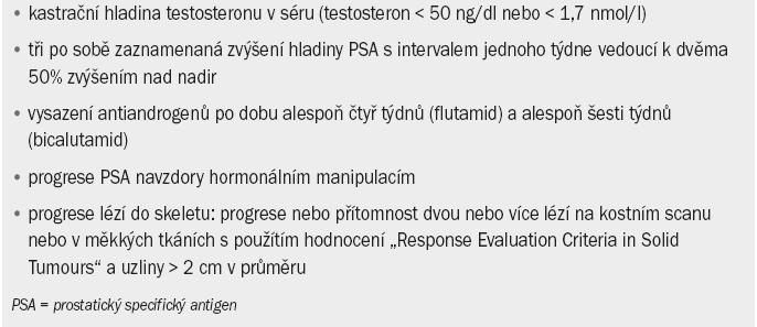 Definice karcinomu prostaty rezistentního na kastraci.