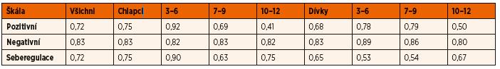 Hodnoty Cronbachovo alpha.