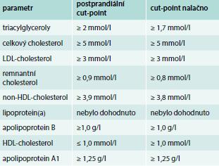 Cut-points pro zvýraznění na laboratorních nálezech podle společného stanoviska