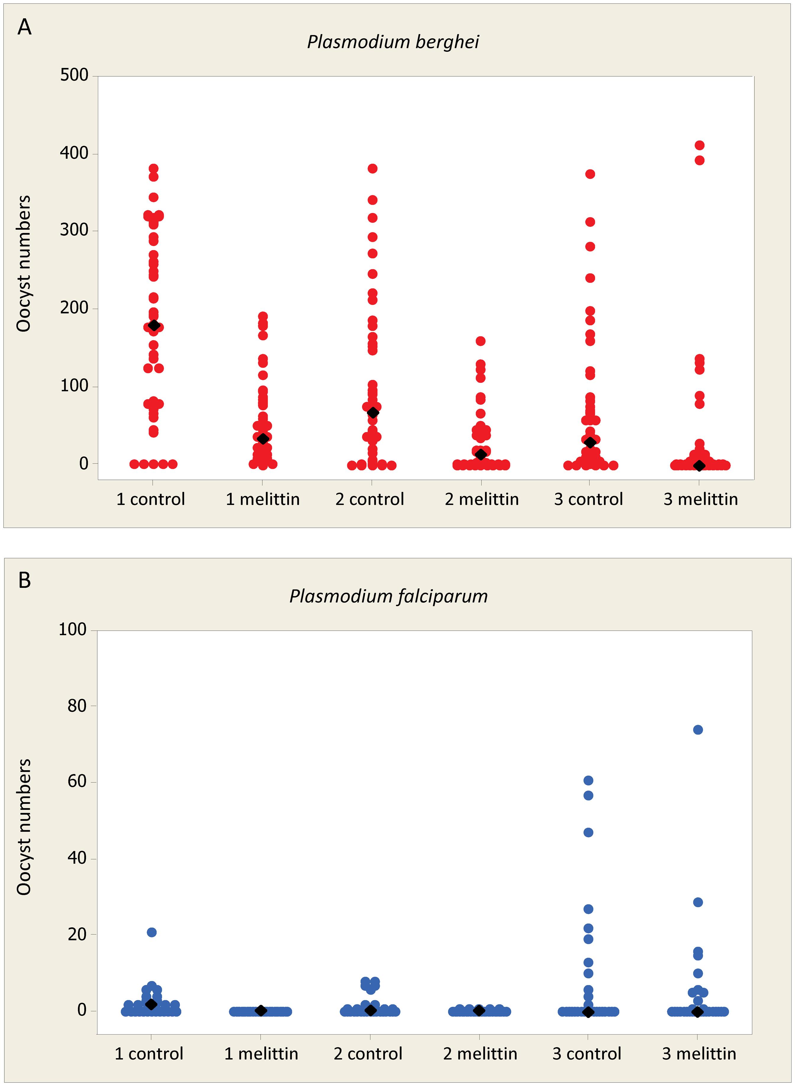 Effect of Melittin on <i>Plasmodium</i> development in mosquitoes.