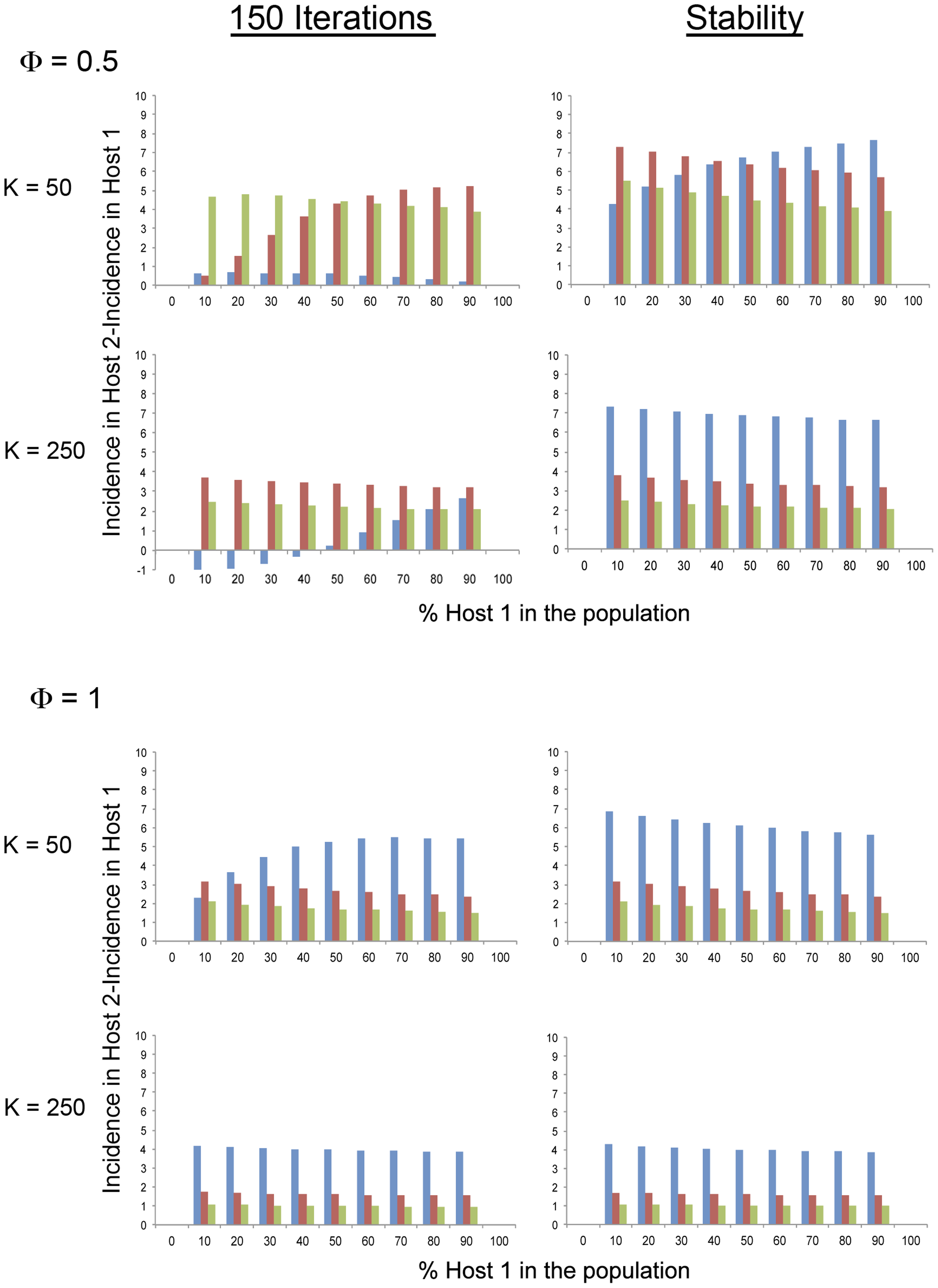 Model simulation values of the variation of the difference between CMV incidence in a long-lived (Host 2) and a short-lived (Host 1) <i>Arabidopsis</i> genotype, within a heterogeneous population according to the relative frequency of each genotype in the population.