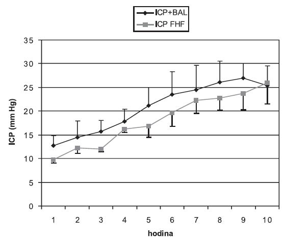 Srovnání hodnot ICP ve skupině zvířat s ASJ léčeným pomocí BAL a v kontrolní skupině (3) v mm Hg sloupce