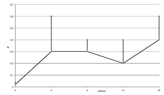 Průměrné hladiny C-peptidu (± SD) na lačno u příjemců v kategorii 1
