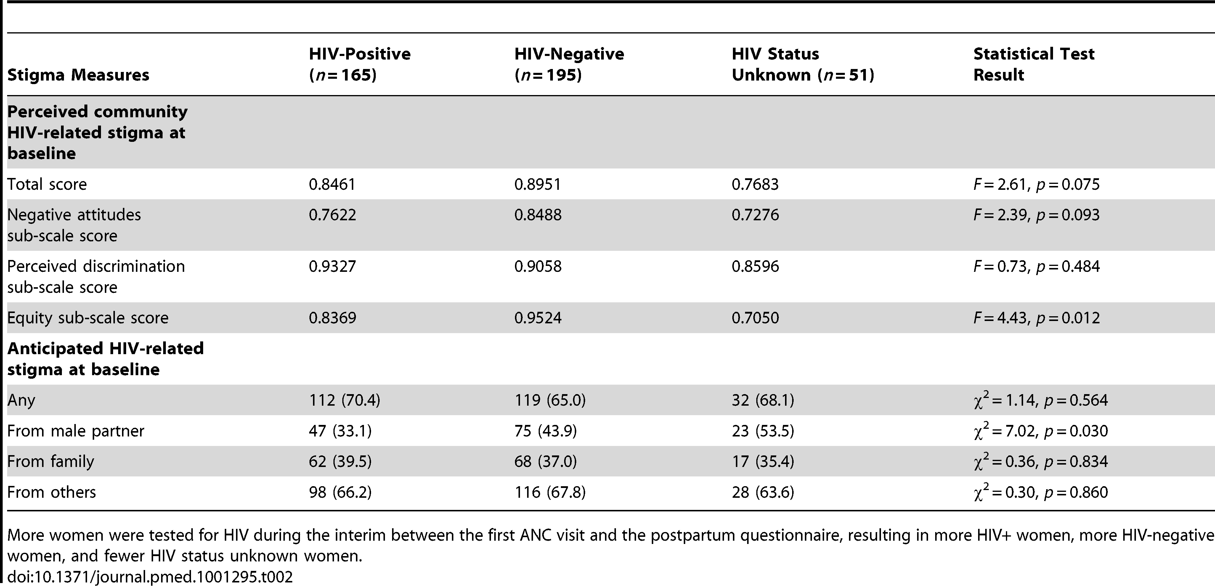 Baseline perceptions of HIV-related stigma by HIV status at the time of the postpartum questionnnaire (<i>n</i>=411).