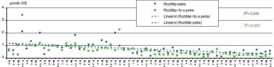 Poměr O/E (observed/expected) multifaktoriálně podmíněných vrozených vad (rozštěp rtu a rozštěp rtu ± patra)