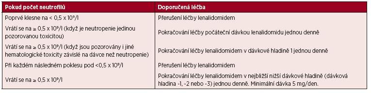 Tab. 8. 2. 3 Úpravy dávek lenalidomidu při neutropenii