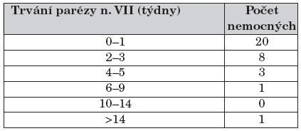 Délka trvání obrny lícního nervu od zahájení léčby (n = 33).