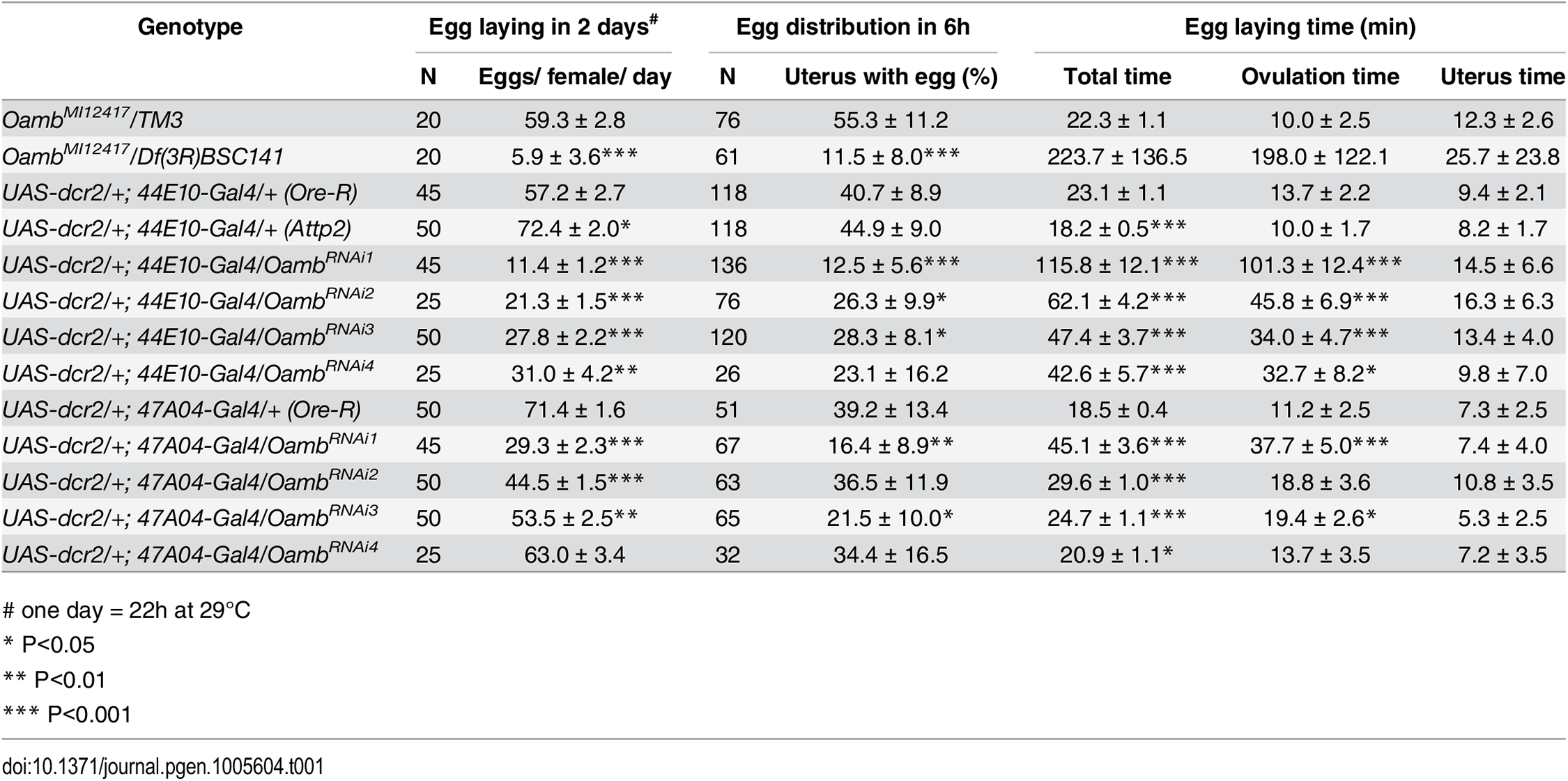 The effect of follicular adrenergic signaling on egg laying, egg distribution in the reproductive tract, and egg laying time.