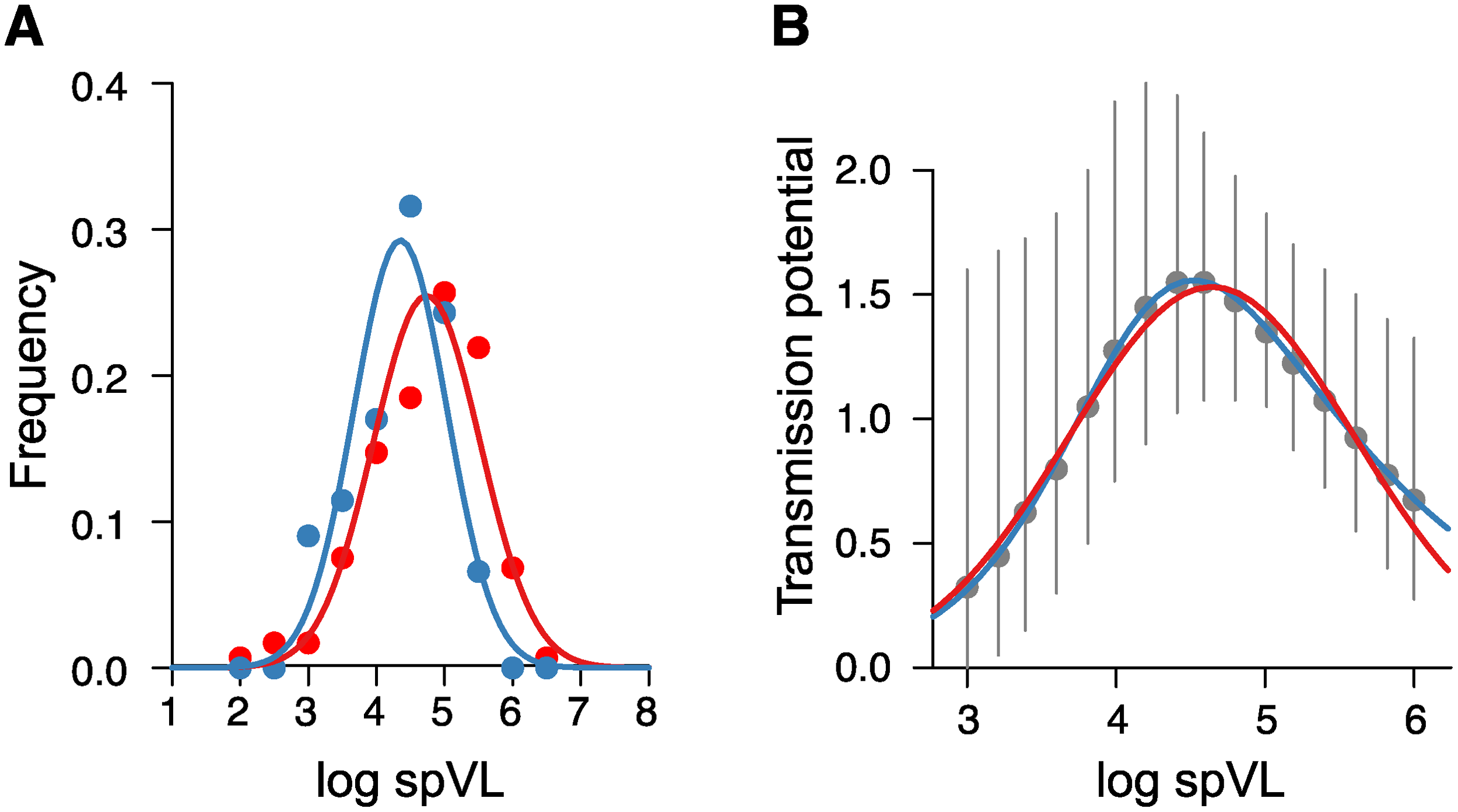 Viral load distributions and transmission potential estimated from patient cohorts as extracted from the corresponding graphs in Fraser et al. [<em class=&quot;ref&quot;>6</em>].