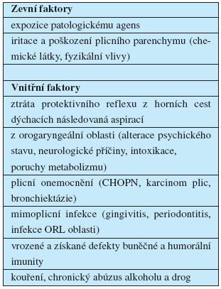 Faktory ovlivňující rozvoj pneumonie