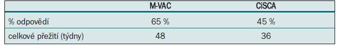 M-VAC vs CISCA.