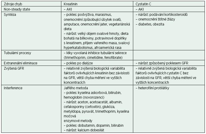 Faktory ovlivňující interpretaci změn kreatininu, cystatinu C a eGFR