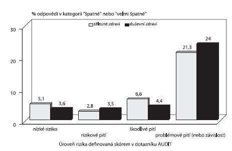 Subjektivní hodnocení tělesného a duševního zdraví v závislosti na úrovni rizika pití alkoholu