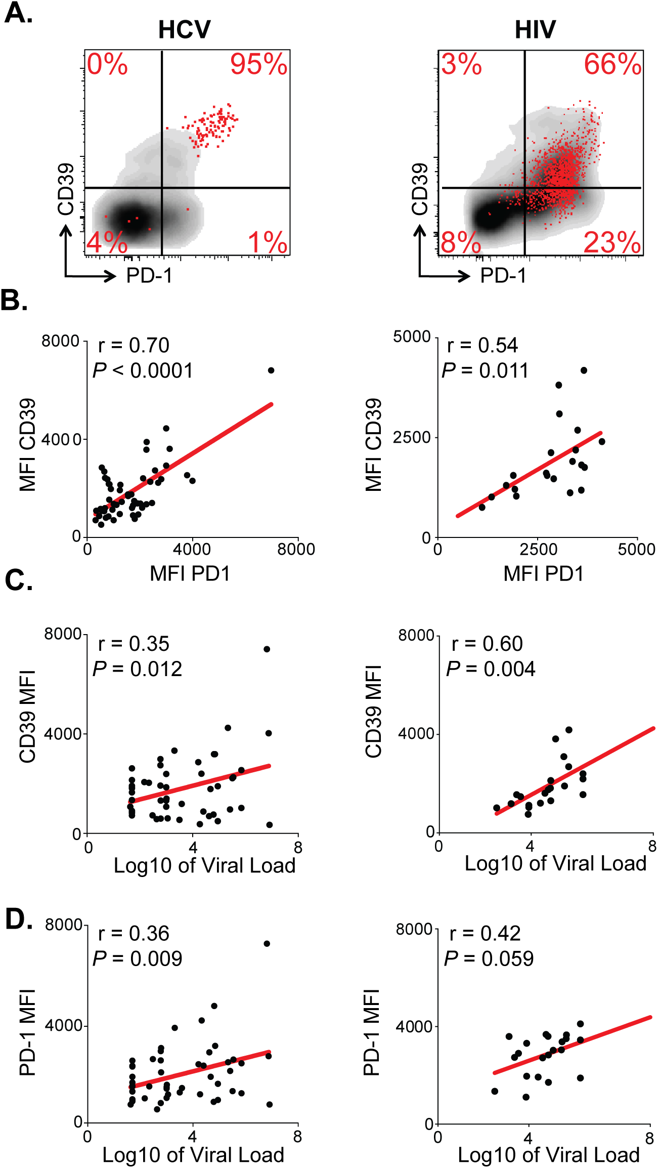 CD39 expression correlates with PD-1 expression and viral load in chronic viral infection.