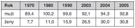 Incidence BCA v České republice v letech 1970–2005