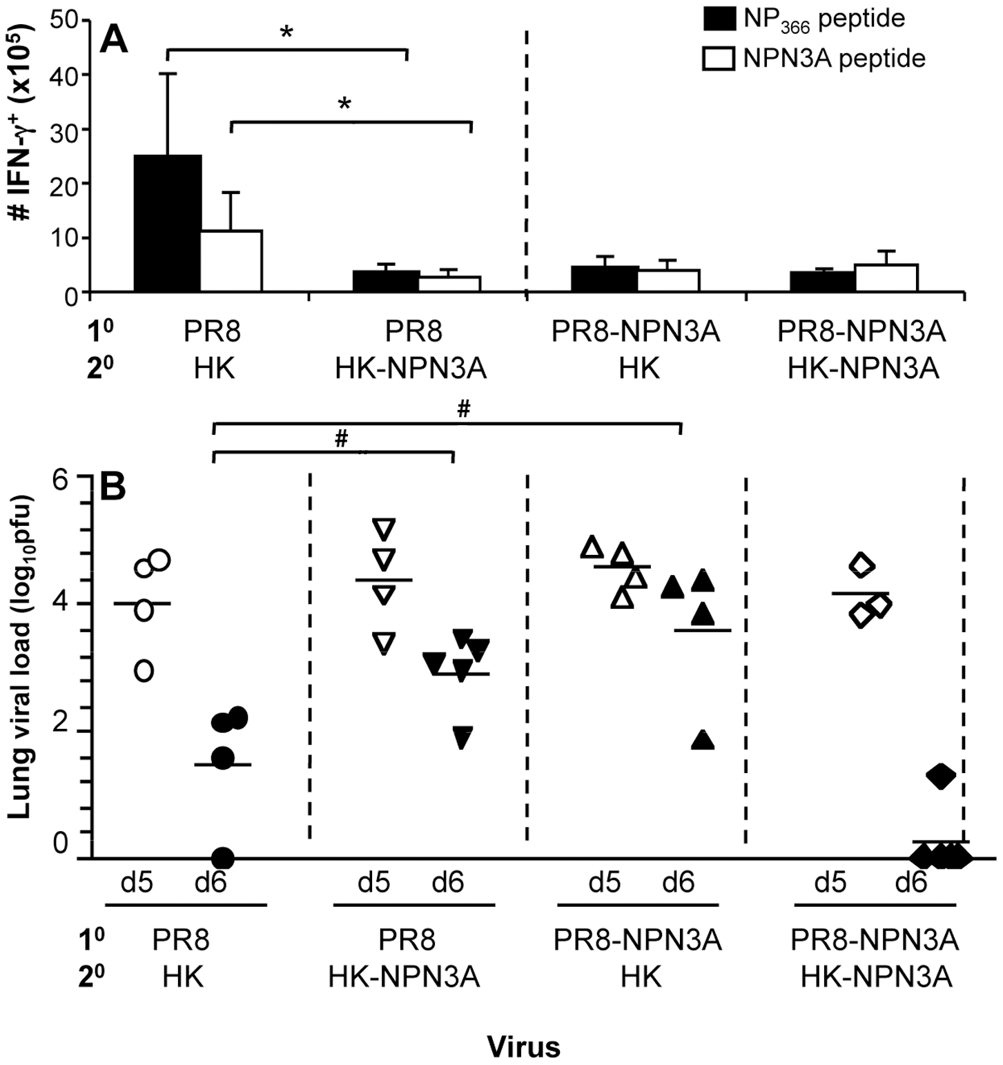 Heterologous 2<sup>o</sup> challenge with the wt HK and mutant HK-NPN3A viruses.